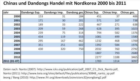 Handel von Nordkorea mit Dandong bzw. China 2000 bis 2011
