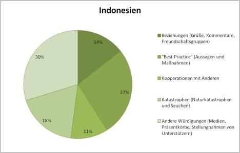 Indonesia KCNA