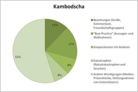 KCNA Cambodia contents