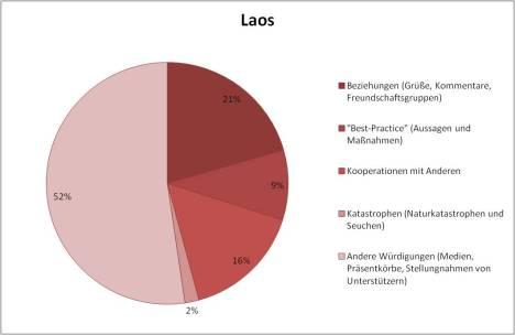 Lao KCNA contents