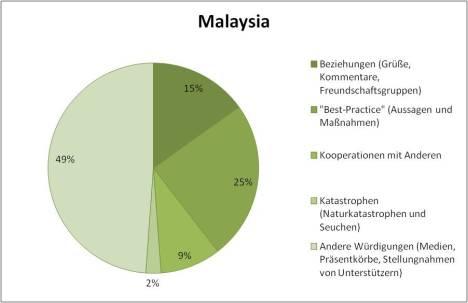 Malaysia KCNA contents