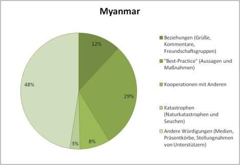 Myanmar KCNA contents