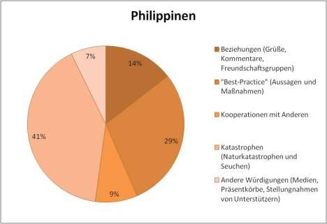Philippines KCNA contents