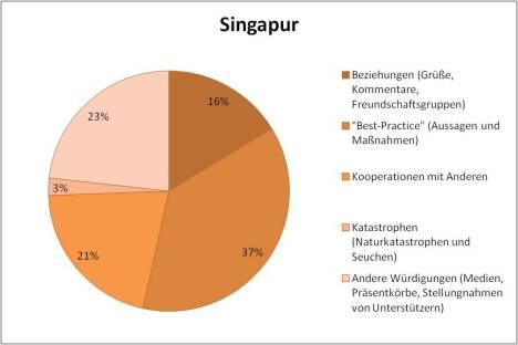 Singapore KCNA contents