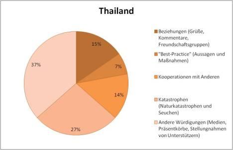 Thailand KCNA contents