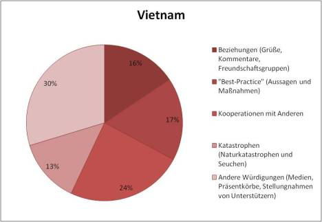 Vietnam KCNA contents